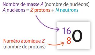 atome d'oxygène symbolisé