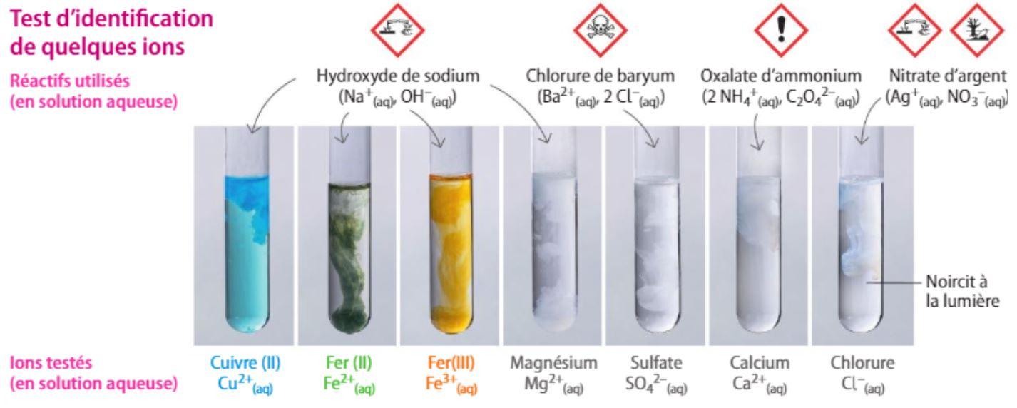 test caractéristiques des ions