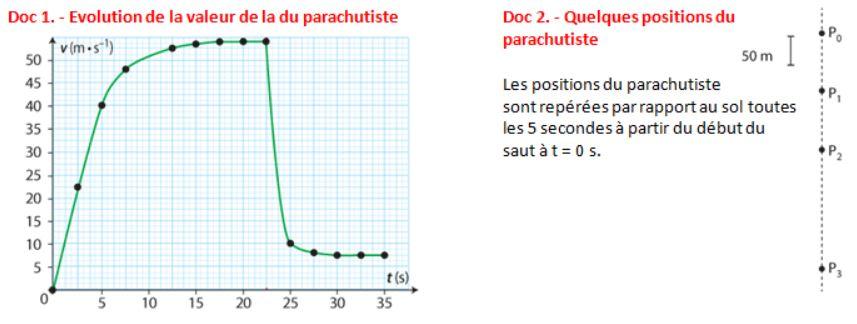 exercice vitesse saut en parachute