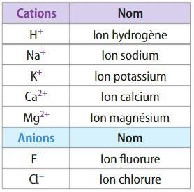 ions monoatomiques à connaître en seconde