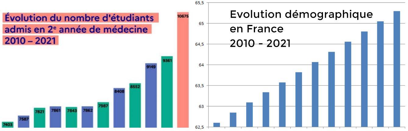 comparaison places en deuxième année médecine et démographie