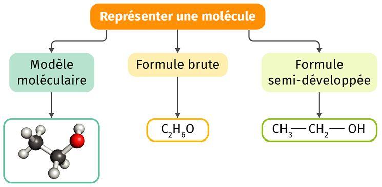 Les différentes représentations de molécules