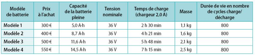caractéristiques de batteries pour vélo électrique