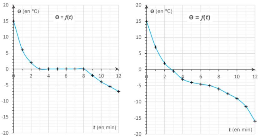 courbe de solidification de l'eau et de l'eau salée