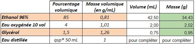tableau contenant les données pour la réalisation d'un gel hydroalccolique