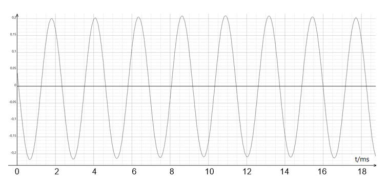 La diapason oscillogramme