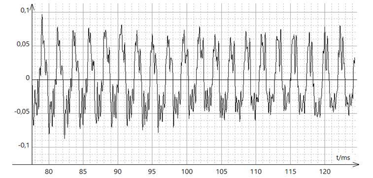 La piano oscillogramme