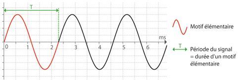 période et motif d'une onde